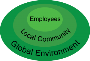 Employee Neighborhood Environment Oval v3
